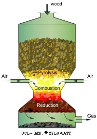 Biomass Gasification – A Primer